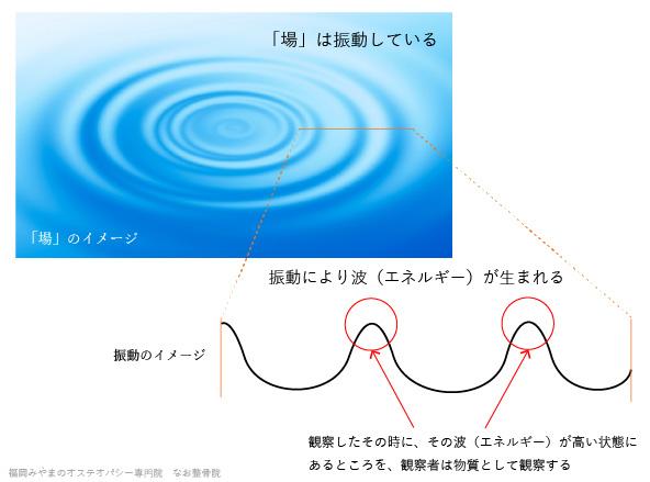 場の振動イメージ